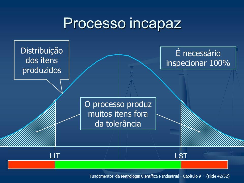 Processo incapaz Distribuição dos itens produzidos