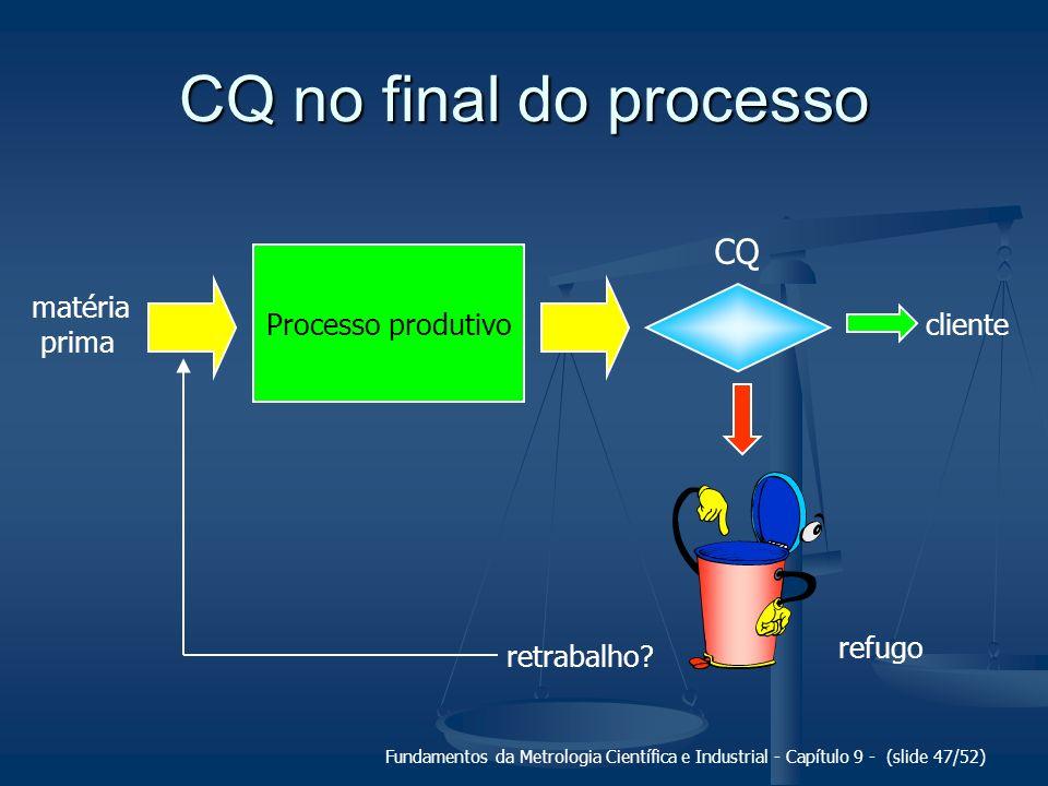 CQ no final do processo CQ Processo produtivo matéria prima cliente