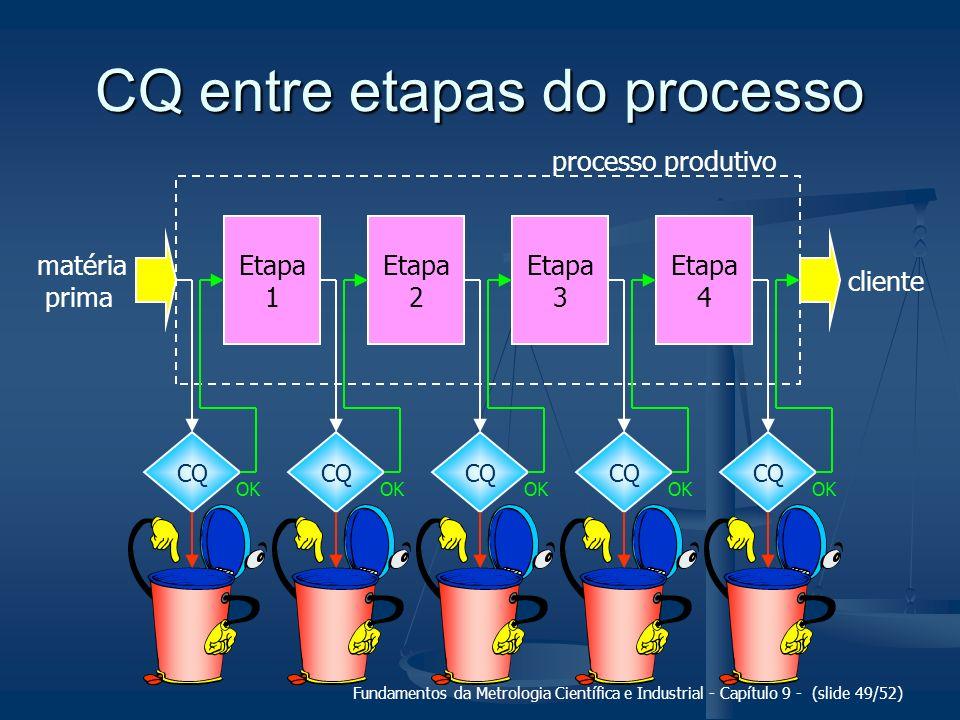 CQ entre etapas do processo