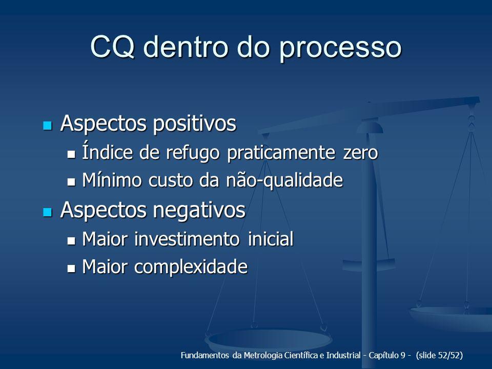 CQ dentro do processo Aspectos positivos Aspectos negativos