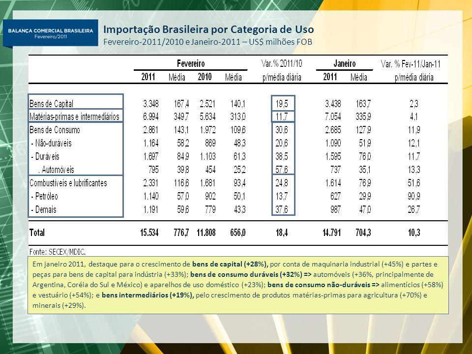 Importação Brasileira por Categoria de Uso Fevereiro-2011/2010 e Janeiro-2011 – US$ milhões FOB
