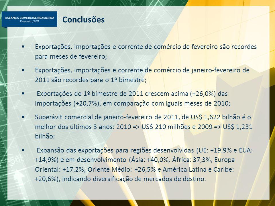 Conclusões Exportações, importações e corrente de comércio de fevereiro são recordes para meses de fevereiro;