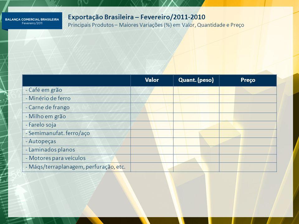 Exportação Brasileira – Fevereiro/2011-2010 Principais Produtos – Maiores Variações (%) em Valor, Quantidade e Preço