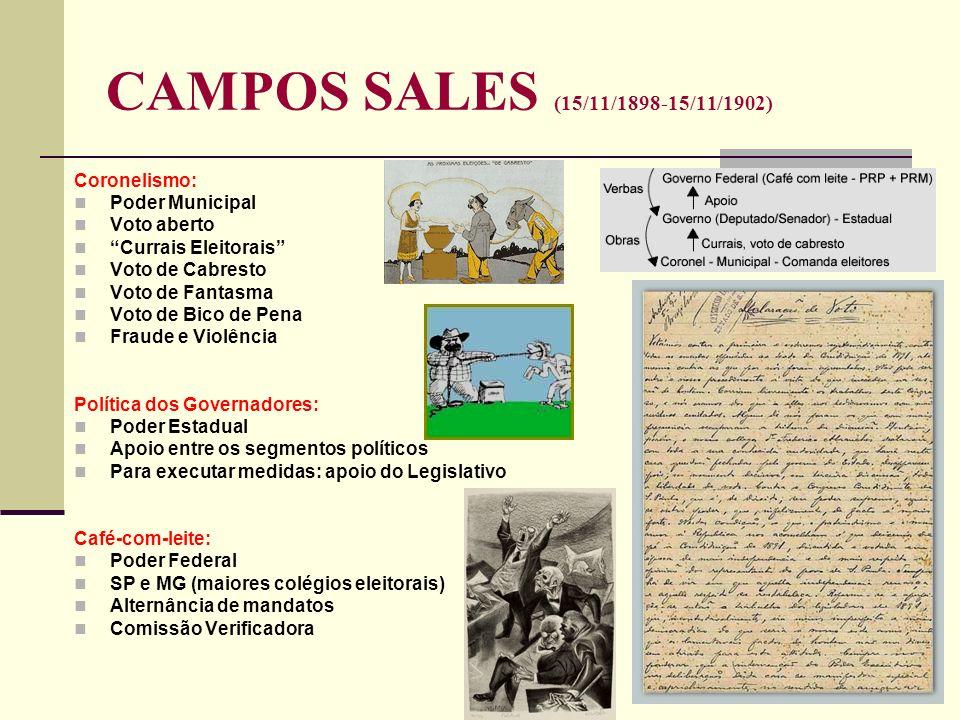 CAMPOS SALES (15/11/1898-15/11/1902) Coronelismo: Poder Municipal