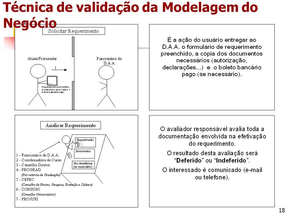 Técnica de validação da Modelagem do Negócio