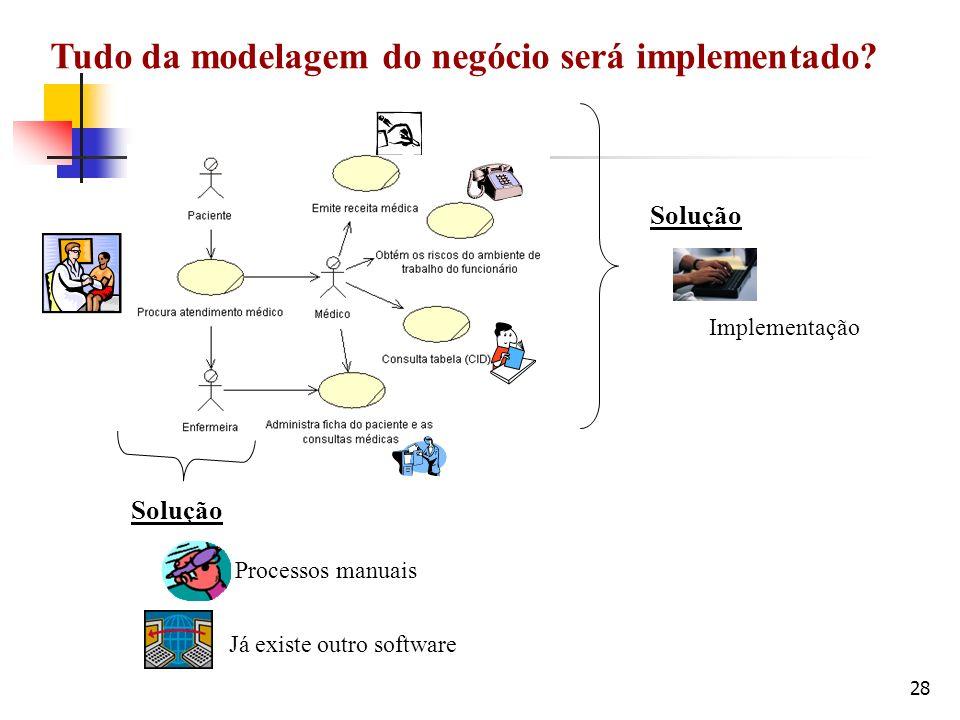 Tudo da modelagem do negócio será implementado