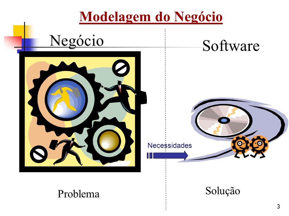 Negócio Software Modelagem do Negócio Solução Problema Necessidades