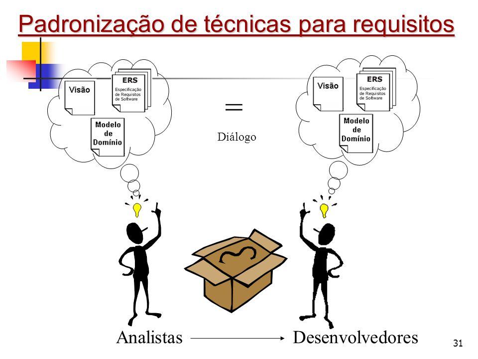 = Padronização de técnicas para requisitos Analistas Desenvolvedores