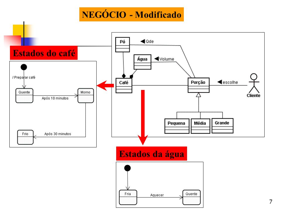 NEGÓCIO - Modificado Estados do café Estados da água