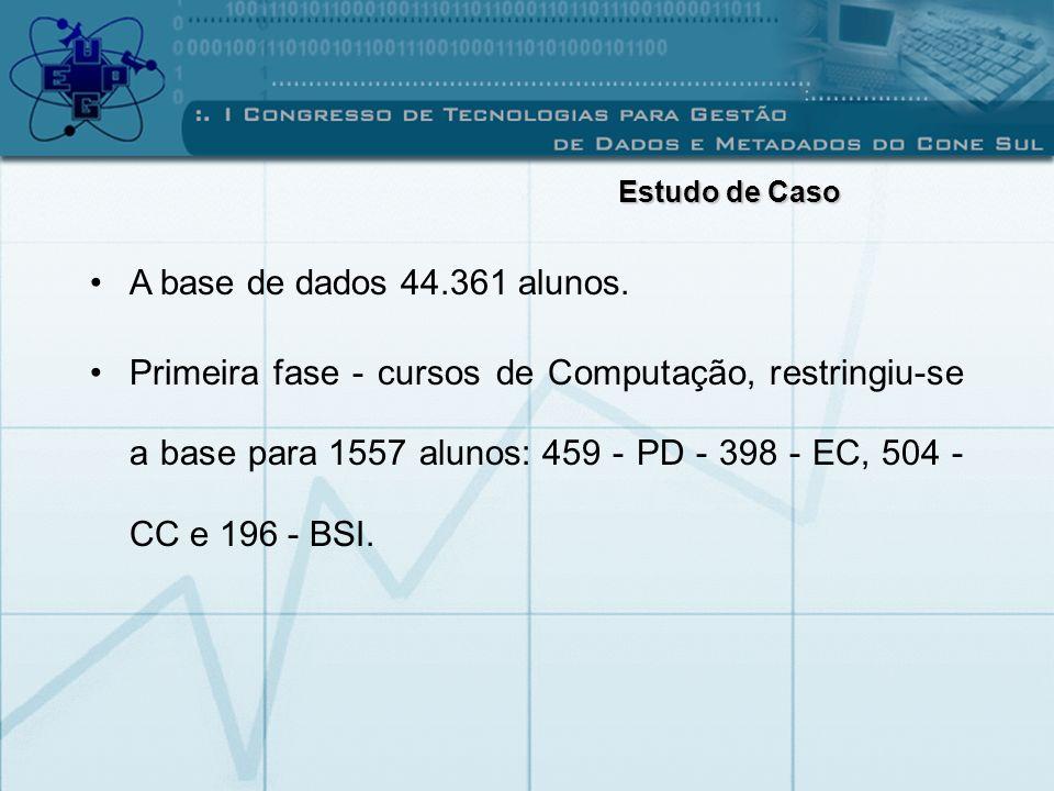 Estudo de Caso A base de dados 44.361 alunos.