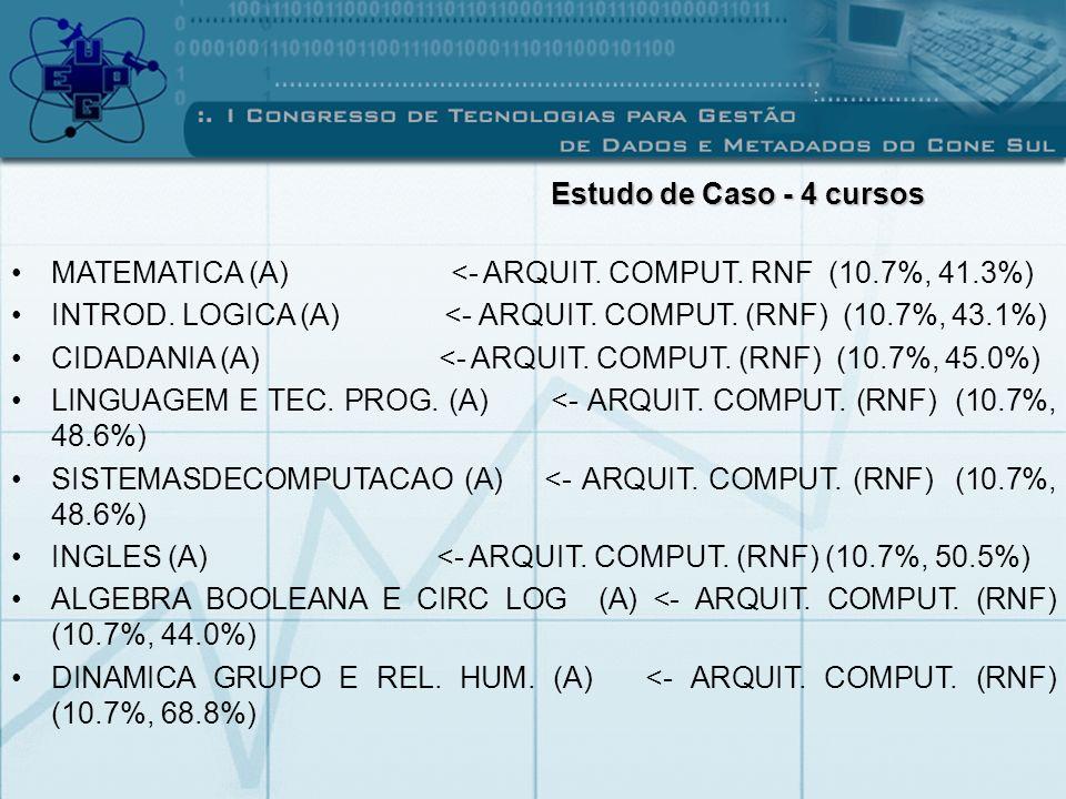 Estudo de Caso - 4 cursos MATEMATICA (A) <- ARQUIT. COMPUT. RNF (10.7%, 41.3%)