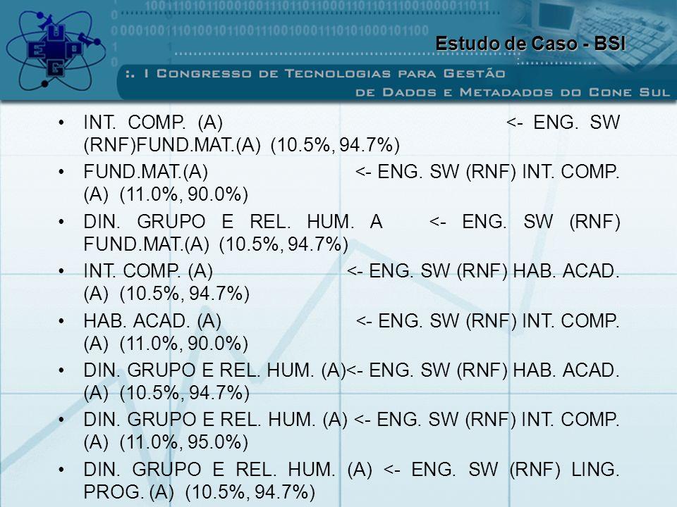 Estudo de Caso - BSI INT. COMP. (A) <- ENG. SW (RNF)FUND.MAT.(A) (10.5%, 94.7%)