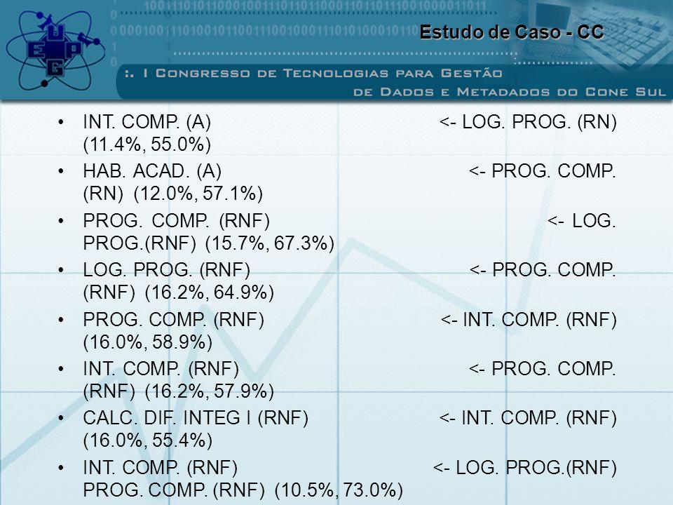 Estudo de Caso - CC INT. COMP. (A) <- LOG. PROG. (RN) (11.4%, 55.0%)