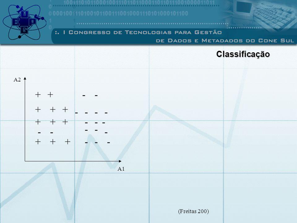 + + - - + + + - - - - + + + - - - - - - - - + + + - - - Classificação