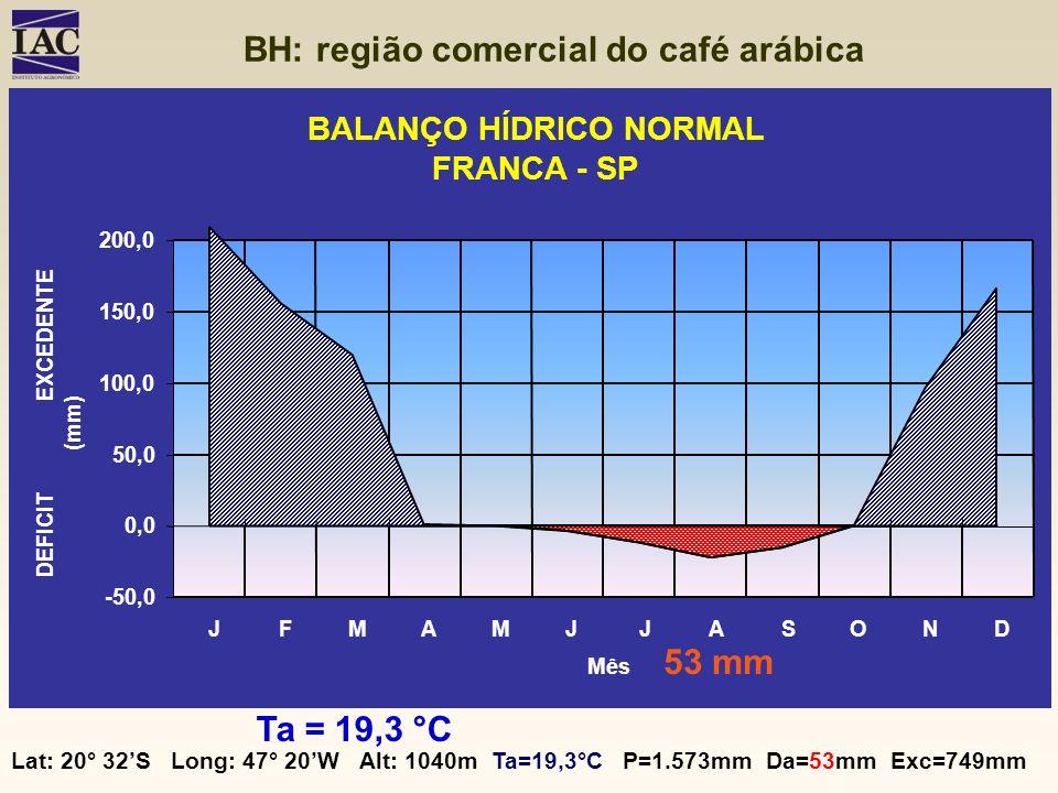 BH: região comercial do café arábica BALANÇO HÍDRICO NORMAL