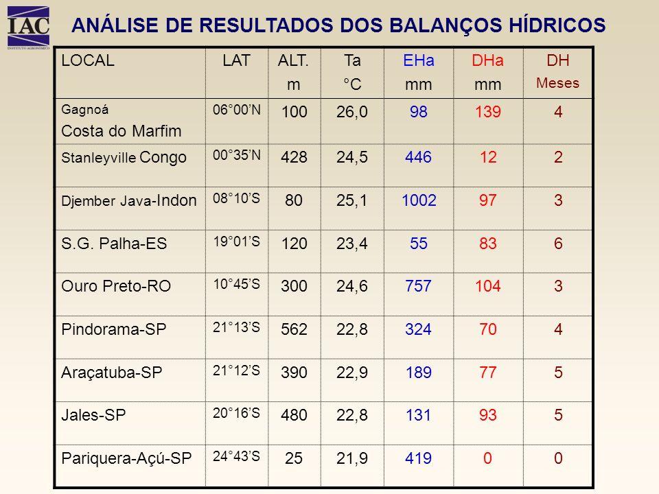 ANÁLISE DE RESULTADOS DOS BALANÇOS HÍDRICOS