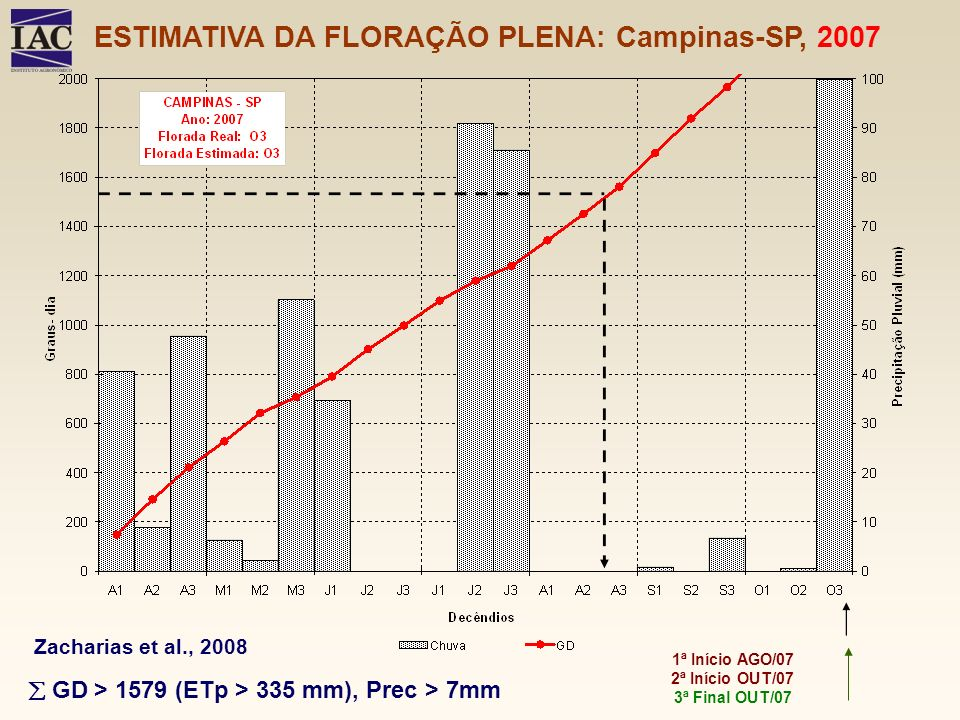 ESTIMATIVA DA FLORAÇÃO PLENA: Campinas-SP, 2007