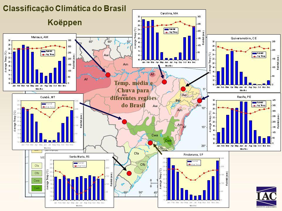 Classificação Climática do Brasil Koëppen