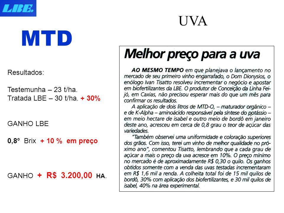 MTD UVA Resultados: Testemunha – 23 t/ha. Tratada LBE – 30 t/ha. + 30%