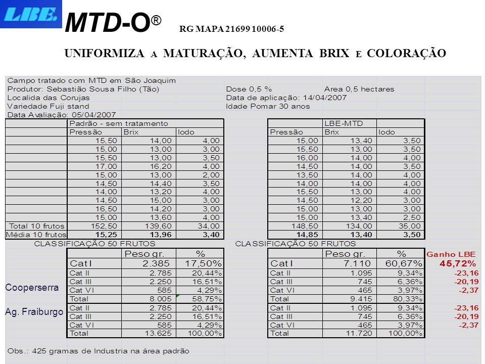 MTD-O® RG MAPA 21699 10006-5 UNIFORMIZA A MATURAÇÃO, AUMENTA BRIX E COLORAÇÃO. MAÇÃ. Cooperserra.