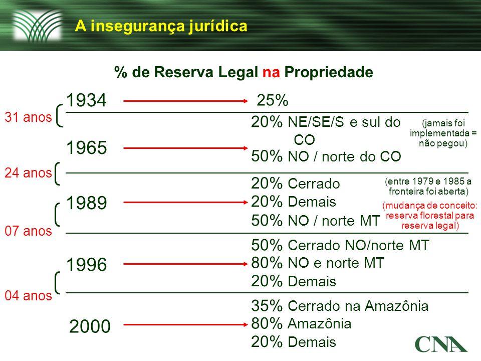 1934 1965 1989 1996 2000 A insegurança jurídica 25%