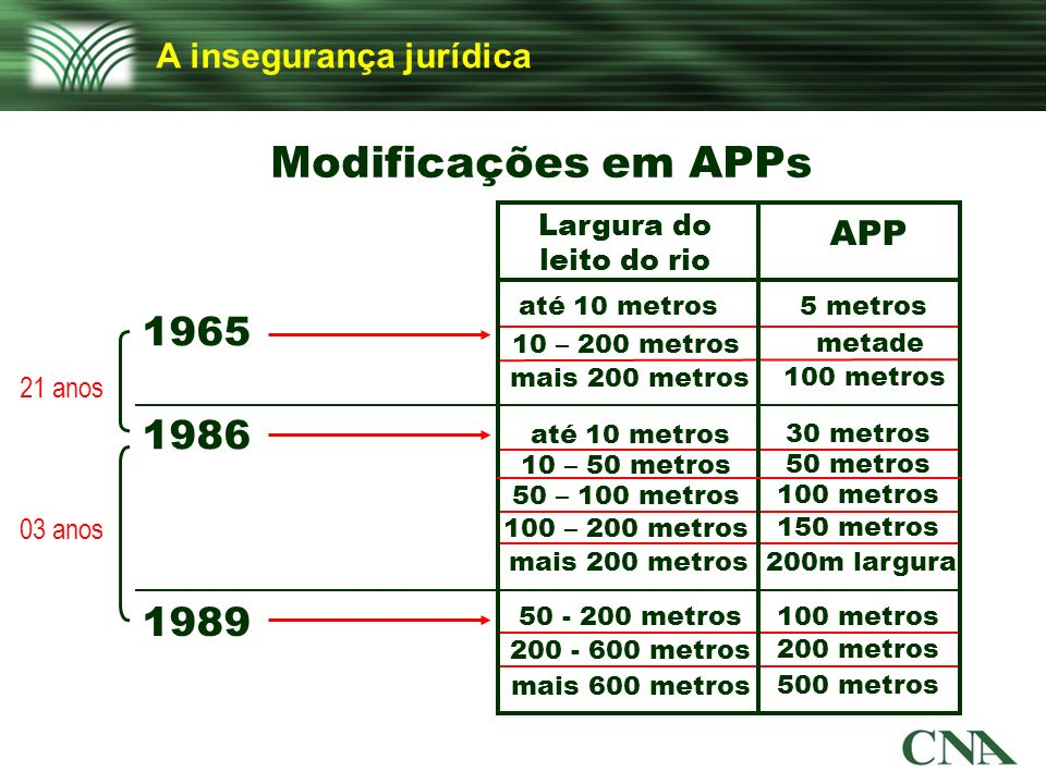 Modificações em APPs 1965 1986 1989 A insegurança jurídica APP