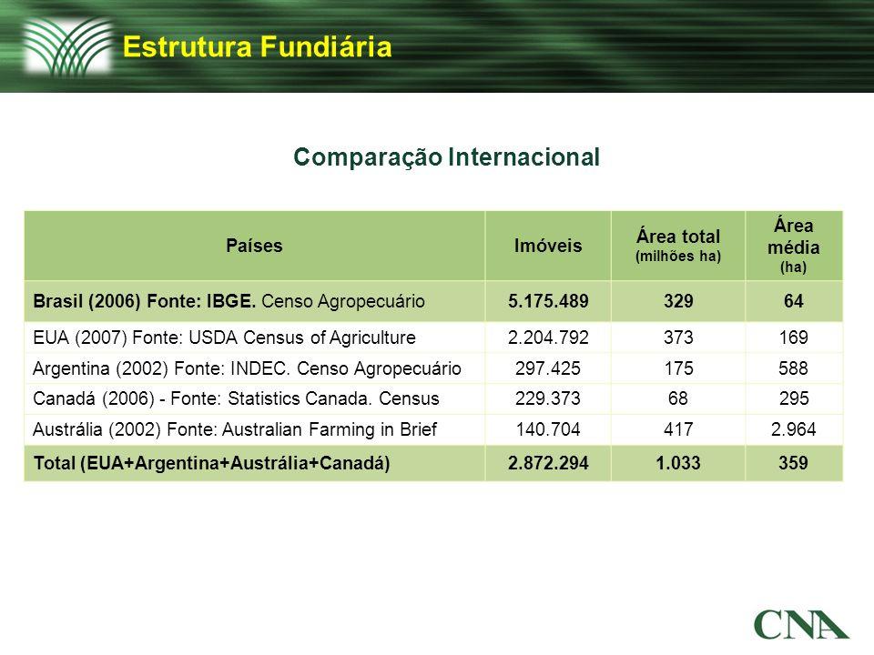 Comparação Internacional Área total (milhões ha)