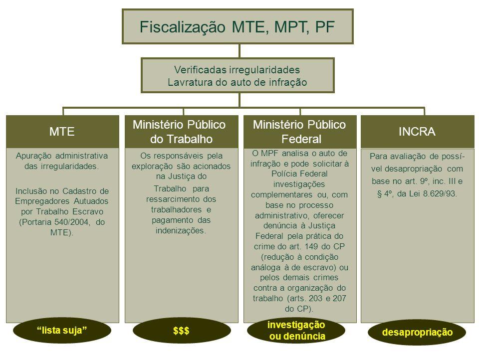 Fiscalização MTE, MPT, PF
