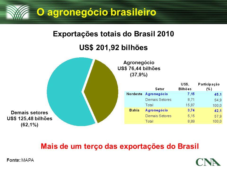 Exportações totais do Brasil 2010