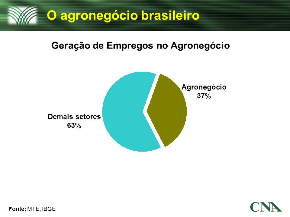 Geração de Empregos no Agronegócio