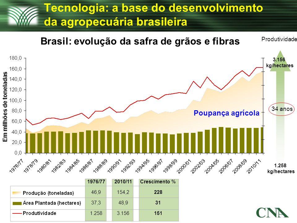 Tecnologia: a base do desenvolvimento da agropecuária brasileira