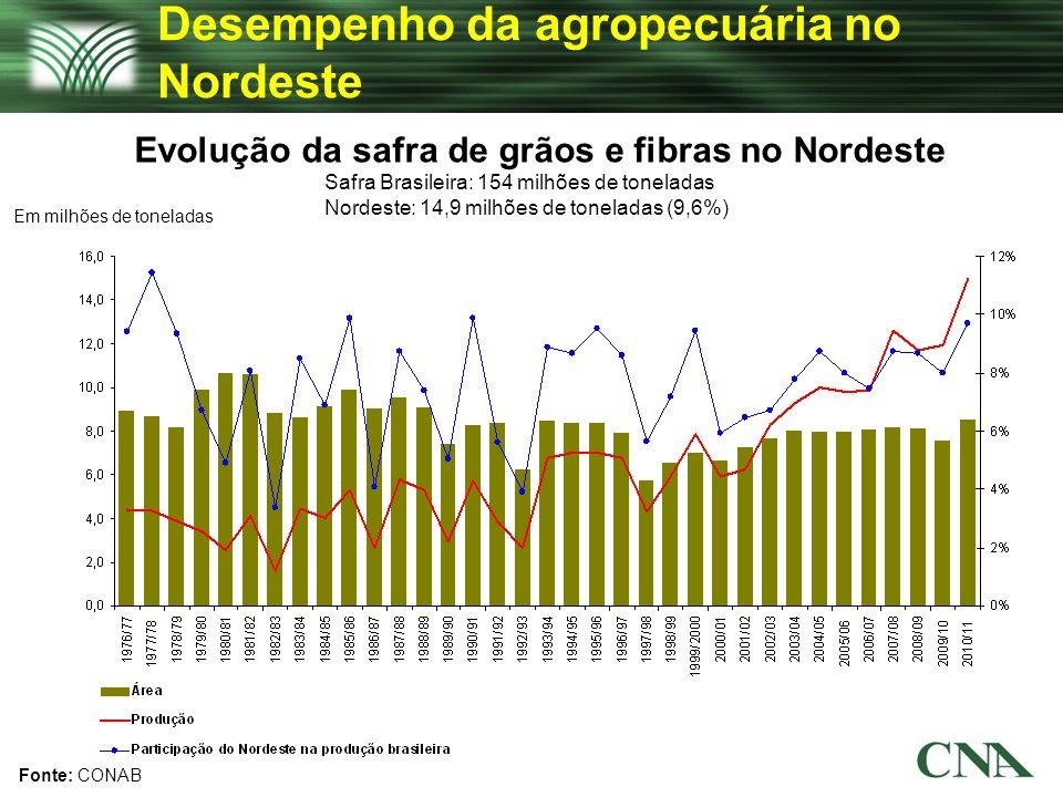 Desempenho da agropecuária no Nordeste
