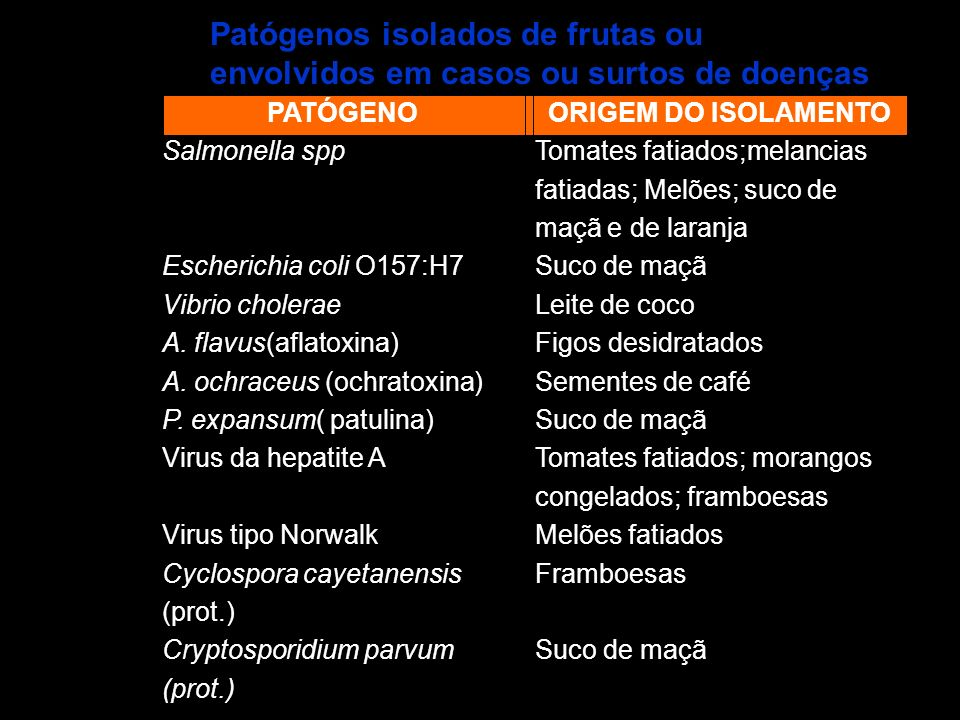 Patógenos isolados de frutas ou envolvidos em casos ou surtos de doenças
