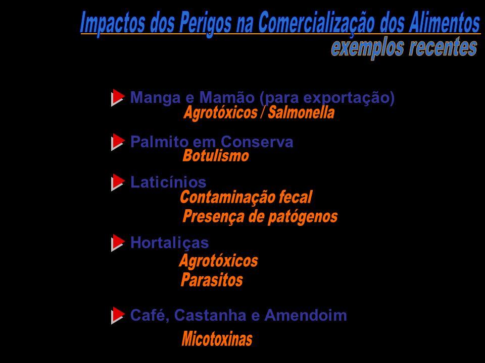 Impactos dos Perigos na Comercialização dos Alimentos