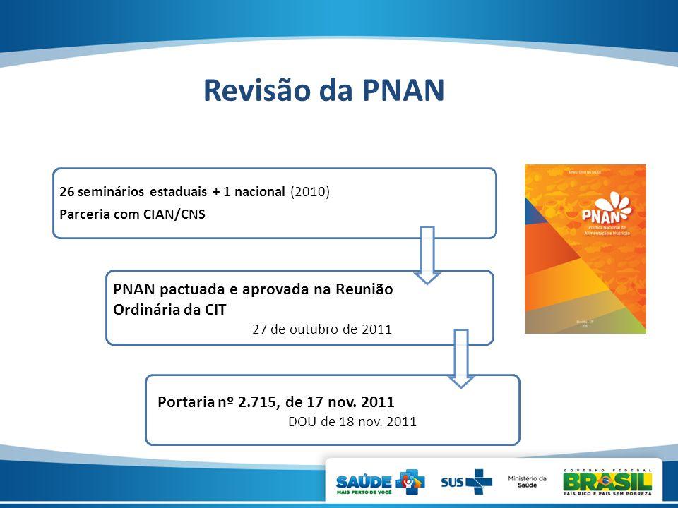 Revisão da PNAN PNAN pactuada e aprovada na Reunião Ordinária da CIT