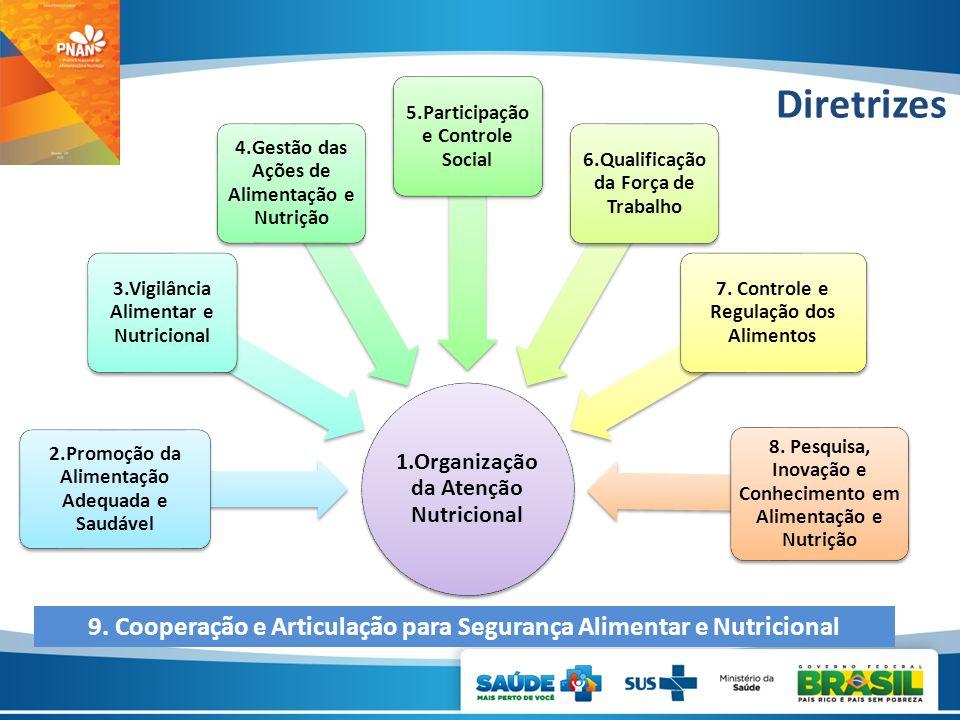 1.Organização da Atenção Nutricional
