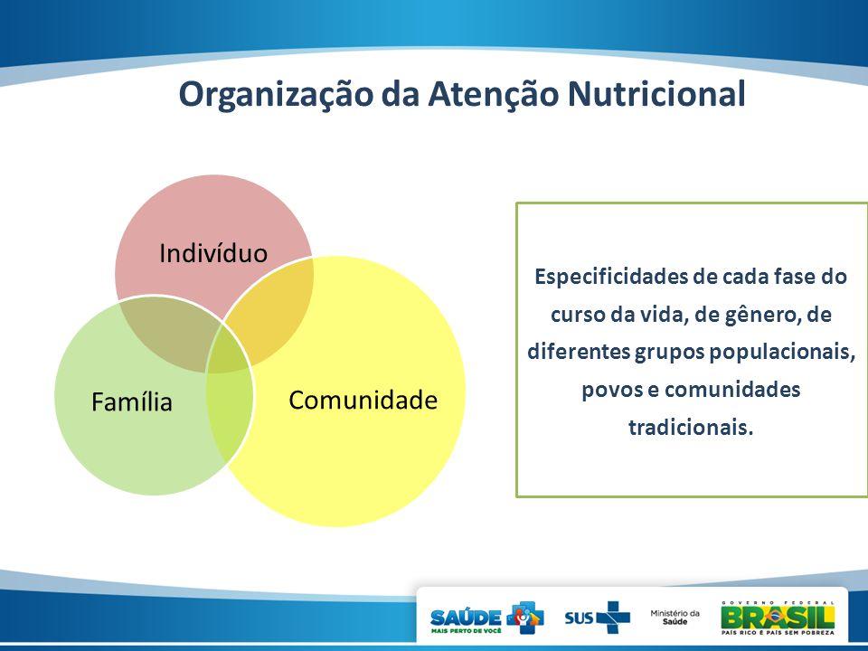 Organização da Atenção Nutricional