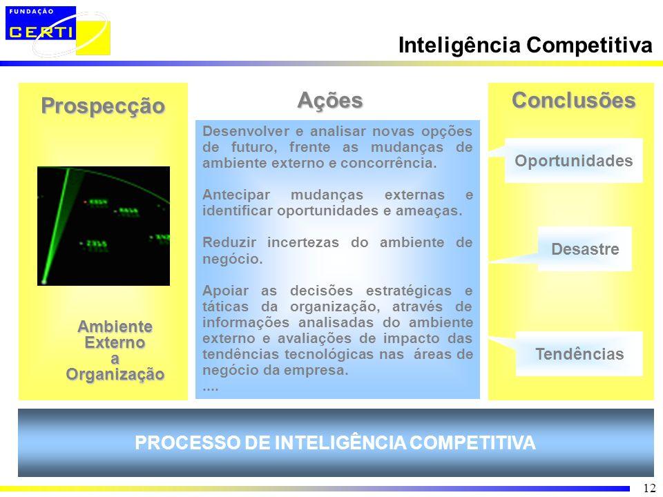PROCESSO DE INTELIGÊNCIA COMPETITIVA