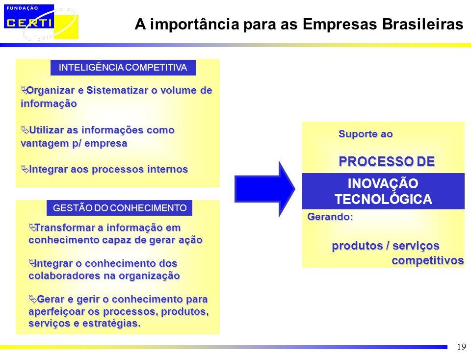 A importância para as Empresas Brasileiras