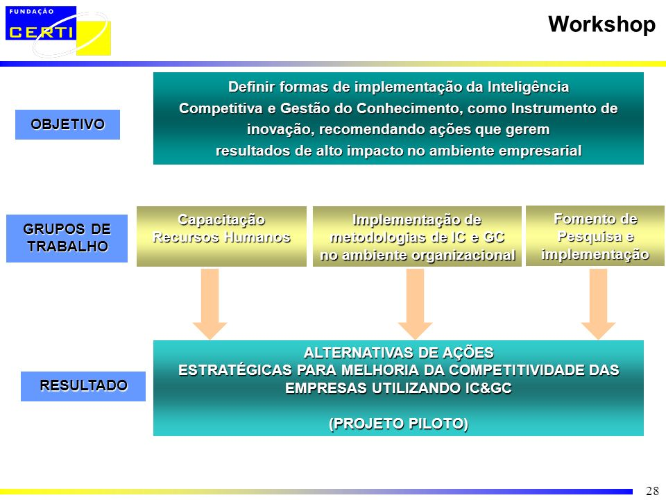 Workshop Definir formas de implementação da Inteligência