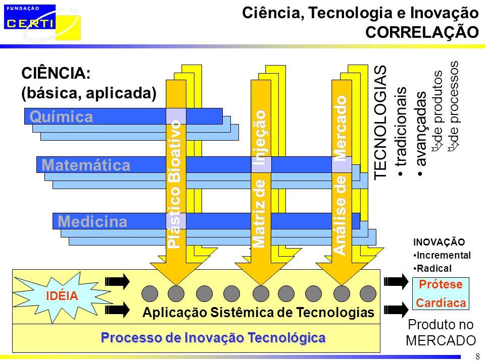 Ciência, Tecnologia e Inovação CORRELAÇÃO