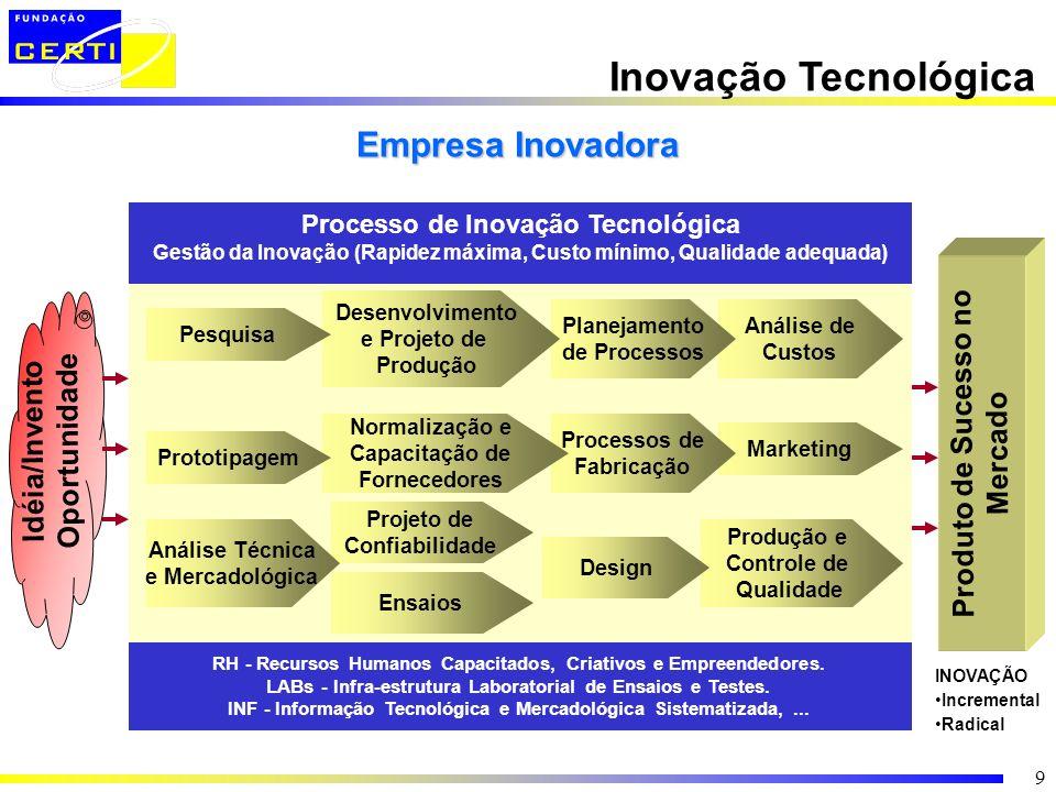 Inovação Tecnológica Empresa Inovadora Produto de Sucesso no Mercado