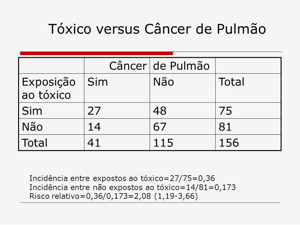 Tóxico versus Câncer de Pulmão