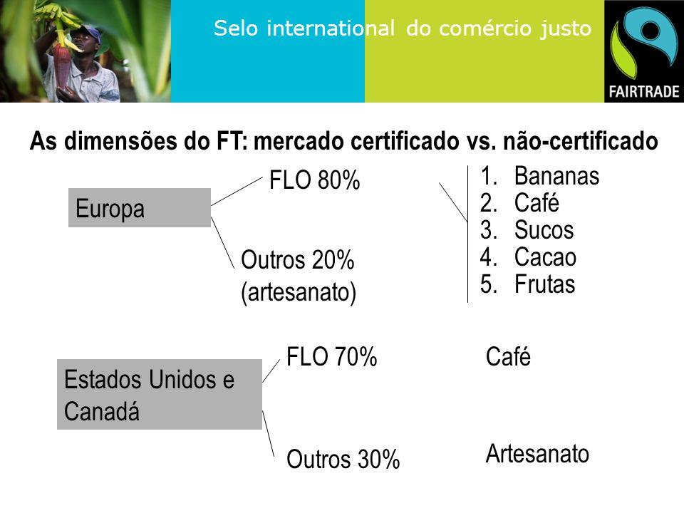 As dimensões do FT: mercado certificado vs. não-certificado
