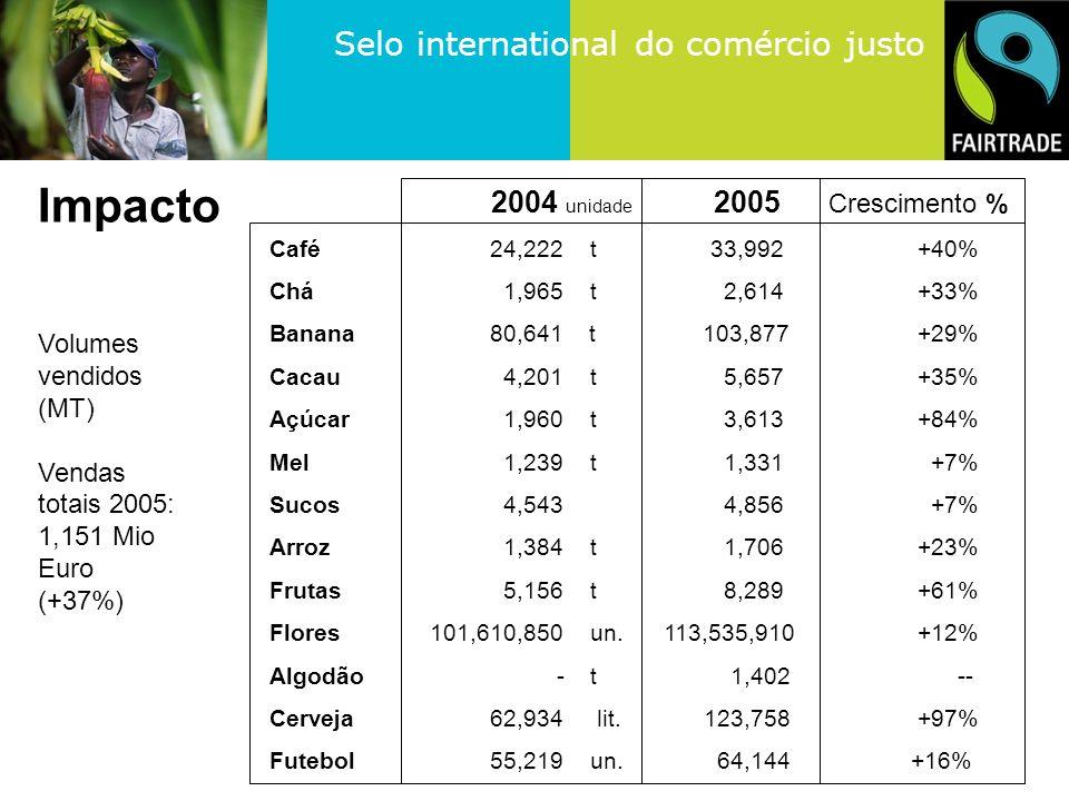Impacto 2004 unidade 2005 Crescimento %