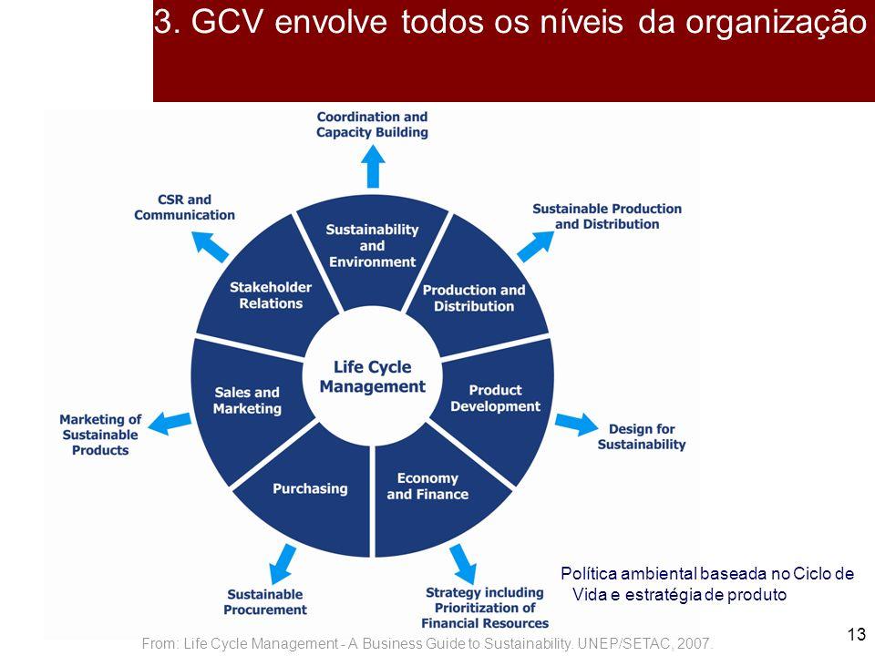 3. GCV envolve todos os níveis da organização