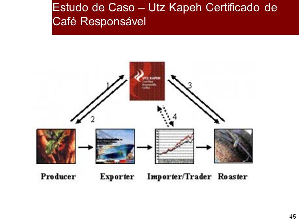 Estudo de Caso – Utz Kapeh Certificado de Café Responsável