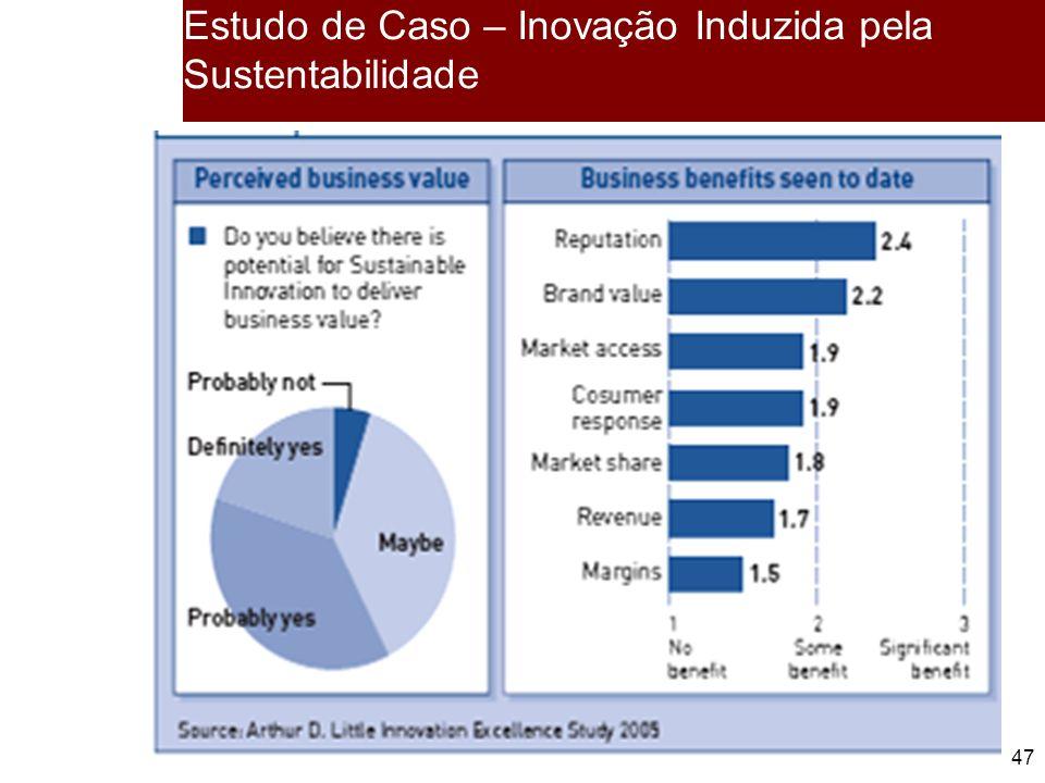 Estudo de Caso – Inovação Induzida pela Sustentabilidade