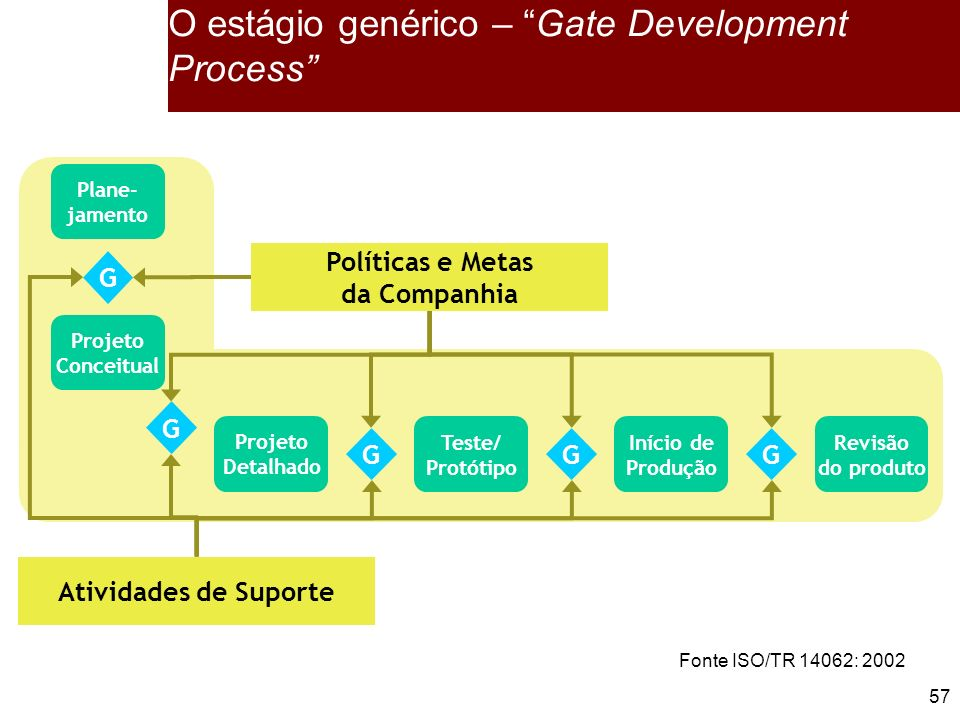 O estágio genérico – Gate Development Process