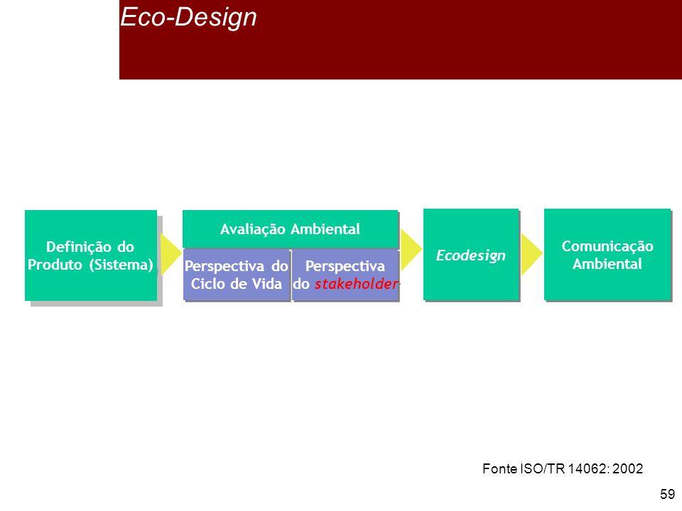 Eco-Design Definição do Produto (Sistema) Avaliação Ambiental